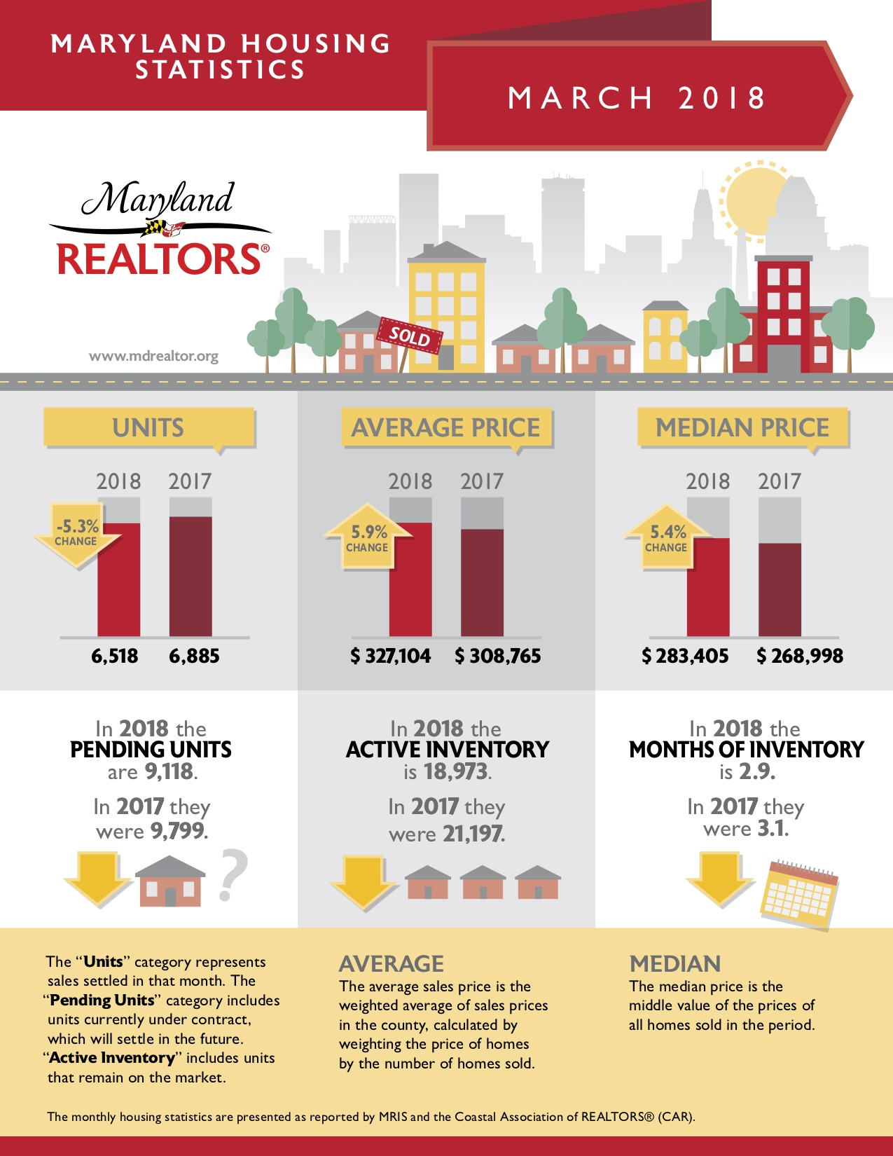 Maryland Housing Market March 2018 ~ Wissel Homes