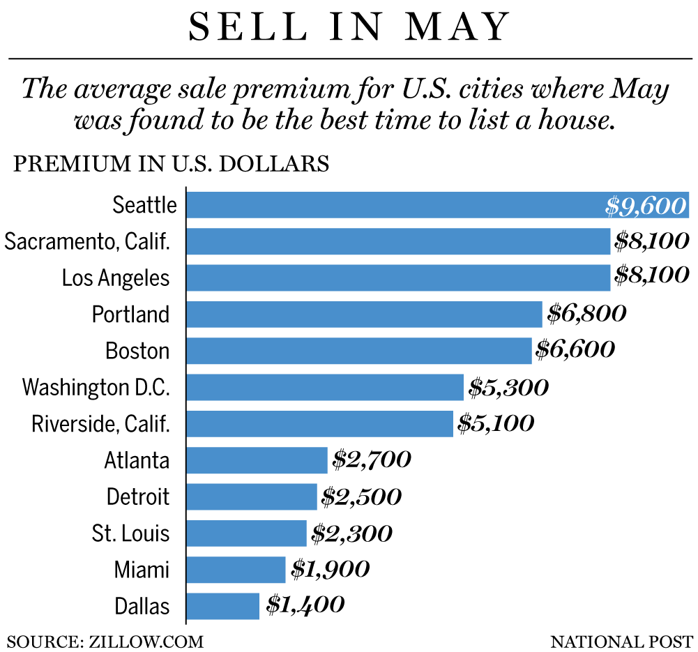 Sell in May ~ Wissel Homes